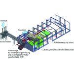 Schematische Darstellung der Wärmerückgewinnung und Geruchsabscheidung durch KMA ULTRAVENT® Abluftfiltersystem