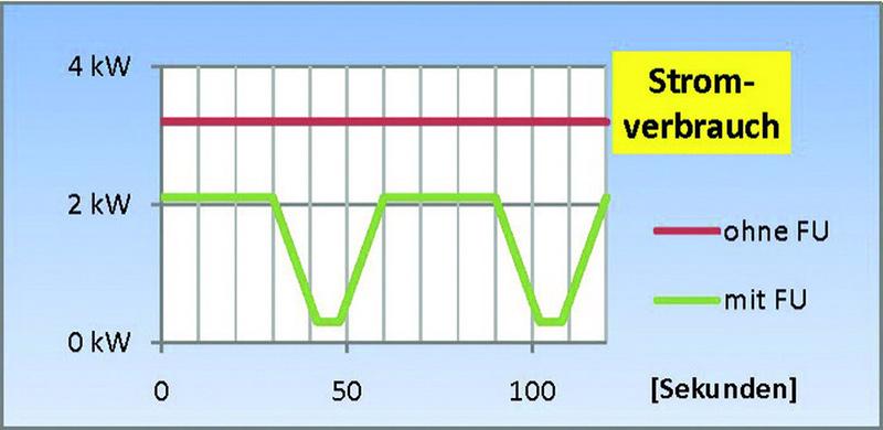 Der Stromverbrauch sinkt danke KMA Ultravent Eco