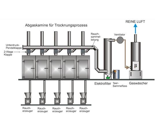 Abgasreinigung Hybridfilter