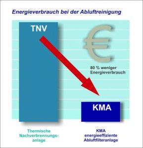 Gegenüber der thermischen Nachverbrennung sinkt der Energieverbrauch bei Nutzung einer KMA Abluftfilteranlage um über 80%.