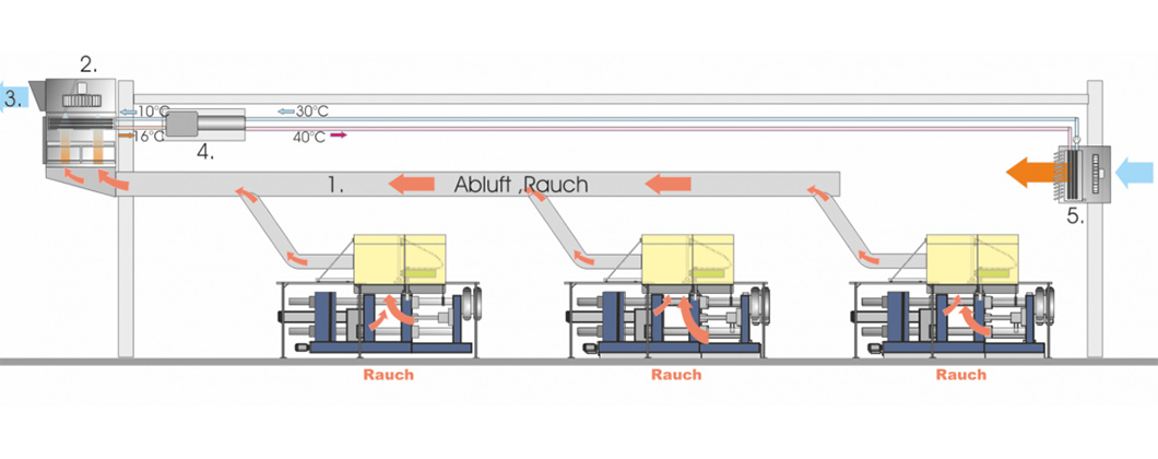 Abbildung einer dezentralen Abluftbehandlung in der Gießerei