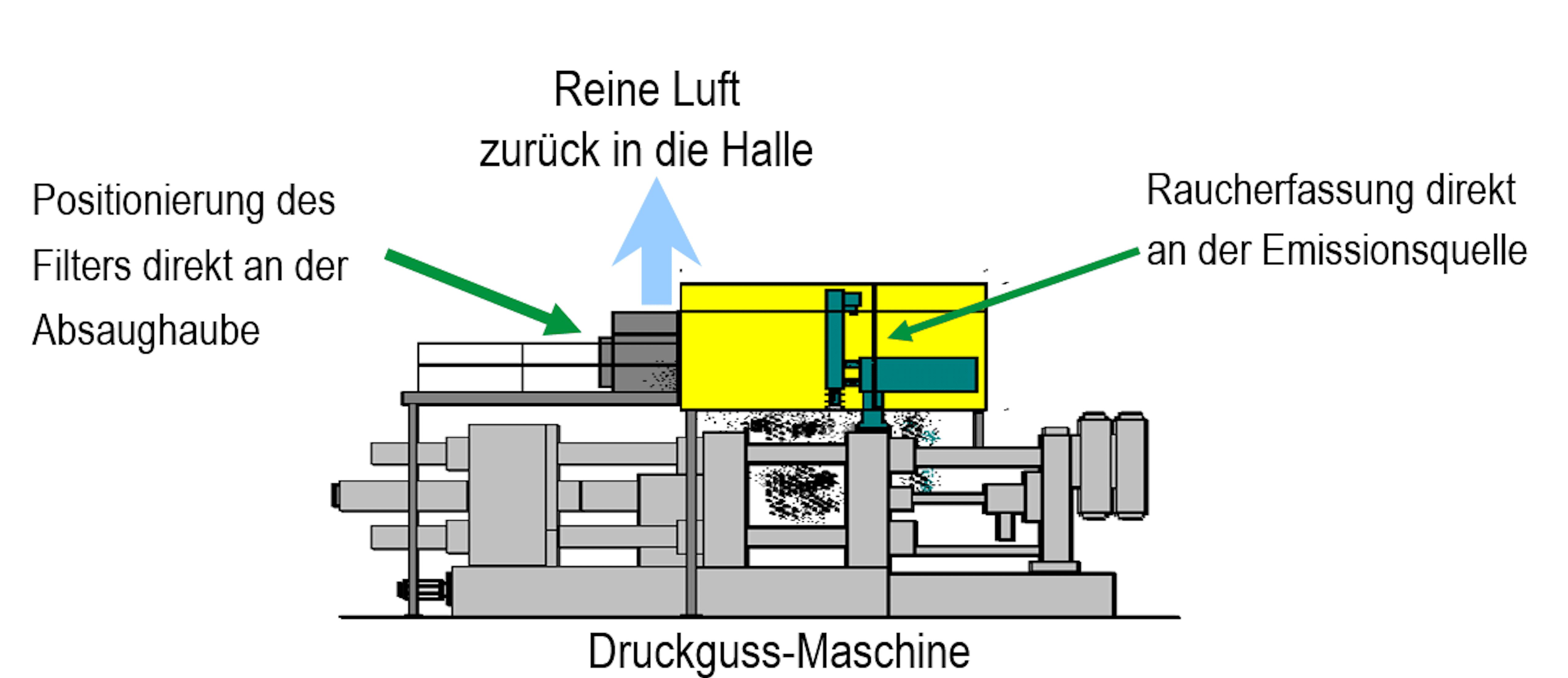 Abbildung Raucherfassung einer Druckguss-Maschine