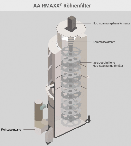 AAIRMAXX Röhrenfilter für die Abluftreinigung in der Lebensmittelindustrie
