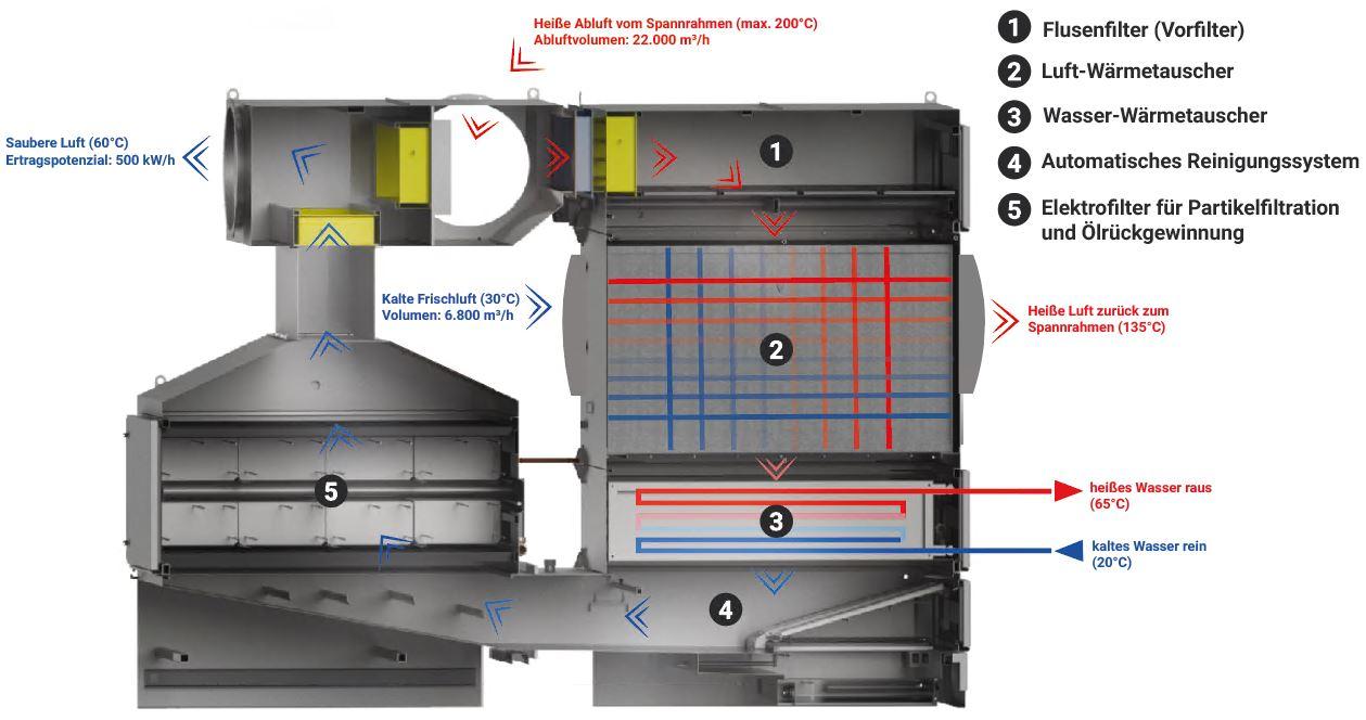 Wärmerückgewinnung und Abluftfiltration mit innovativer Technik von KMA